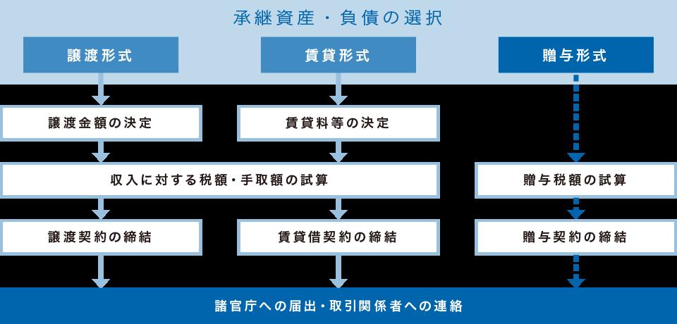 図:開業支援サポート事業承継対応の方向性フローチャート