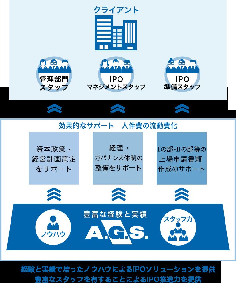IPOサービス:AGSが提供するサービスの特徴