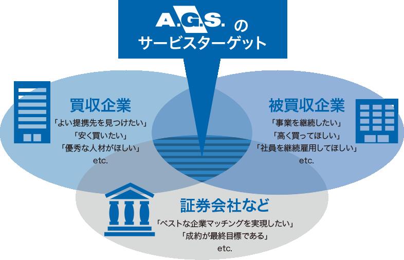 マネジメントサービスのビジネススタンスと特徴の図