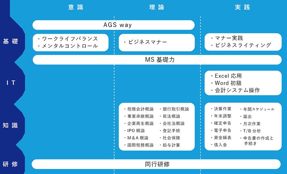 研修制度図