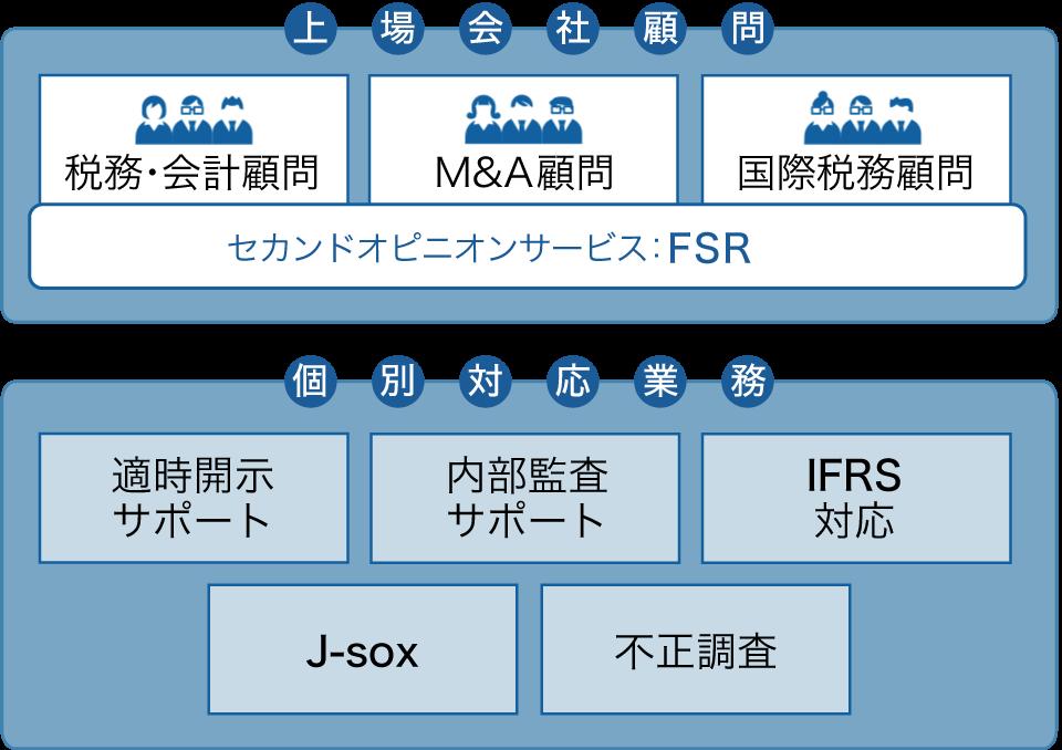図:<br /><br /><br /><br /><br /><br /><br /><br /><br /><br /><br /> 上場会社サポートのサービスフレーム