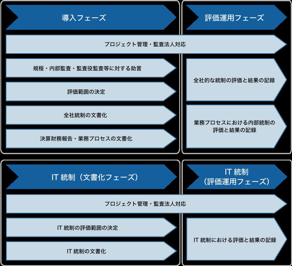 J-soxに係る内部統制構築ステップ:<br /><br /><br /><br /><br /><br /><br /><br /><br /><br /><br /><br /> J-soxに係る内部統制構築ステップ